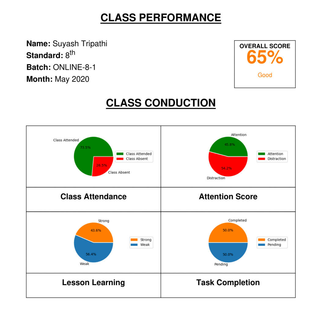 Student Perforformance Report-1