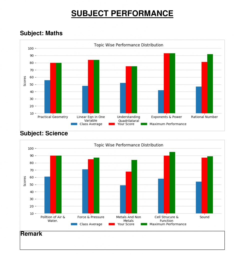 Student Perforformance Report-2